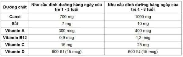 Bảng nhu cầu dinh dưỡng của trẻ theo độ tuổi
