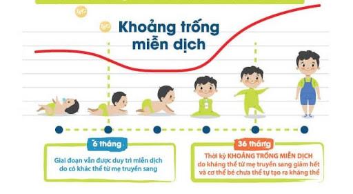 Cách Lấp Đầy Khoảng Trống Miễn Dịch Của Trẻ Được Tin D